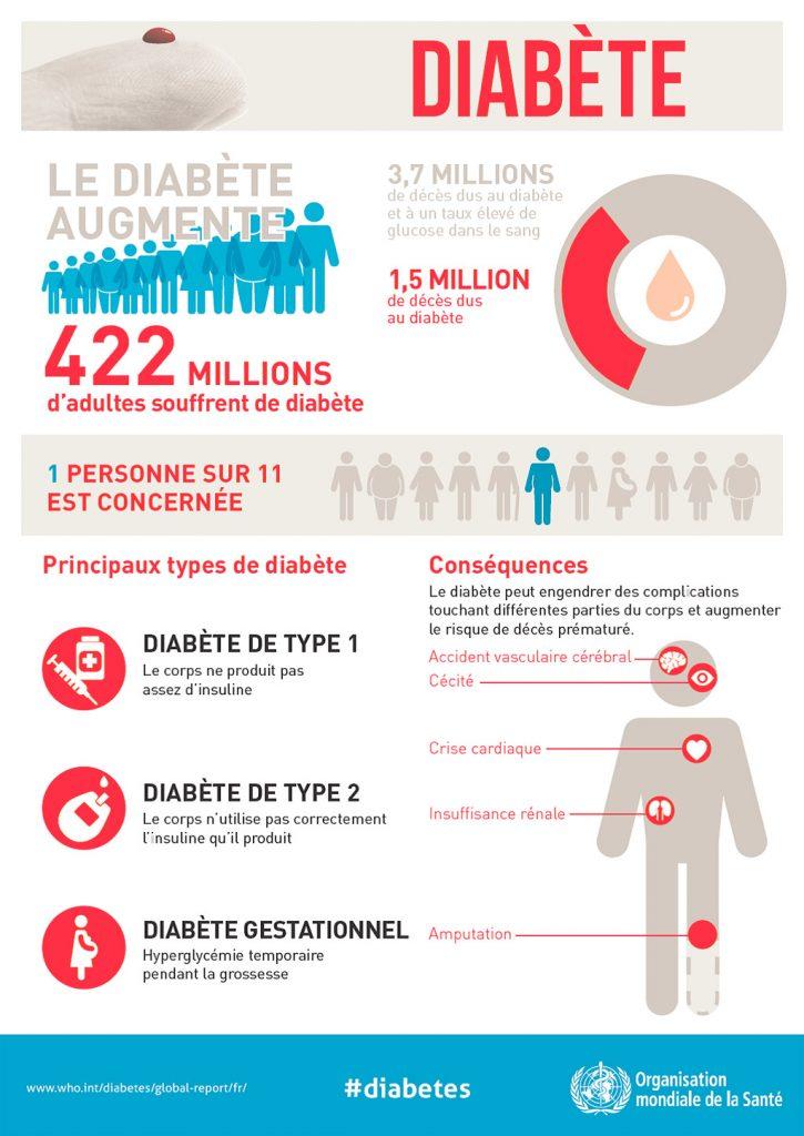 Document diabète