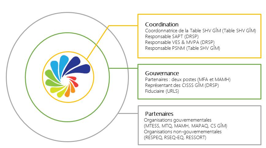 Shéma Structure organisationnelle