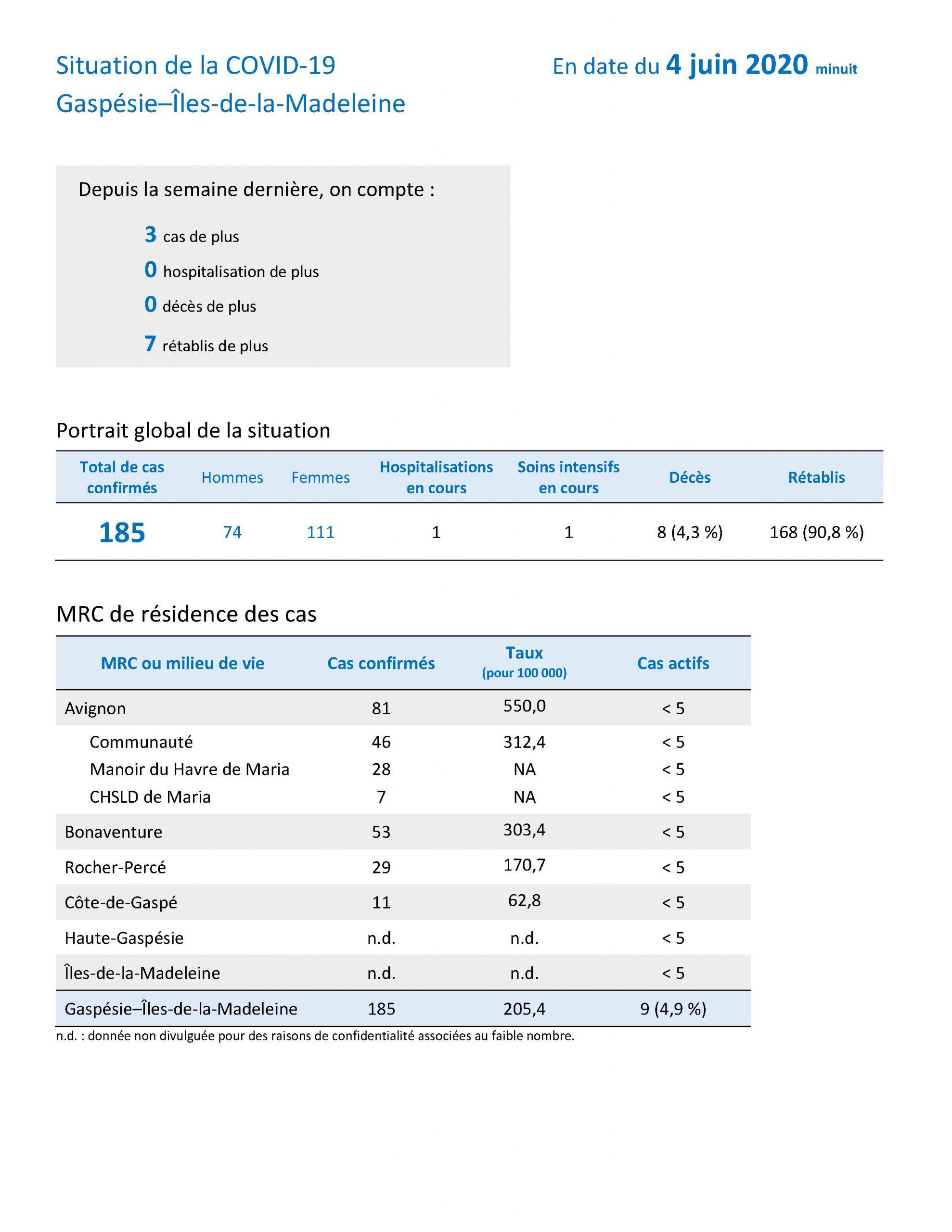 Rapport Hebdo