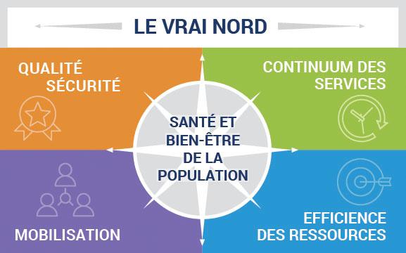 Le vrai nord - les axes de gouvernance